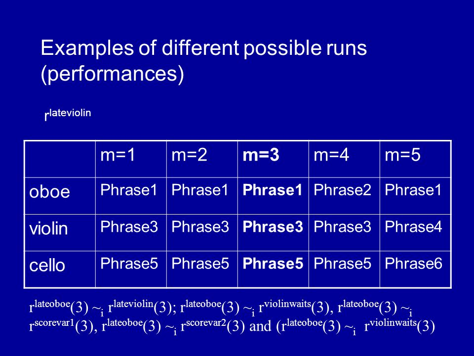m=1m=2m=3m=tm=t+1 oboe Phrase1 Phrase2Phrase1 violin Phrase3 Phrase4 cello Phrase5 Examples of different possible runs (performances) r violinwaits r lateoboe (3) ~ i r lateviolin (3); r lateoboe (3) ~ i r violinwaits (3), r lateoboe (3) ~ i r scorevar1 (3), r lateoboe (3) ~ i r scorevar2 (3) and (r lateoboe (3) ~ i r violinwaits (3)