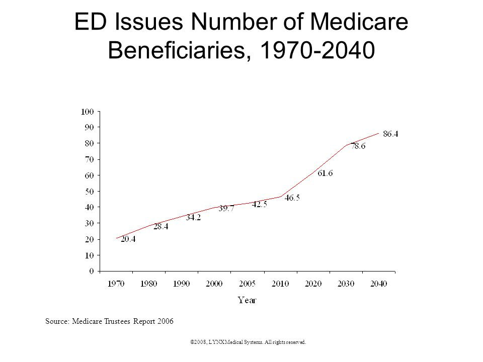 ED Issues Number of Medicare Beneficiaries, 1970-2040 Source: Medicare Trustees Report 2006 ©2008, LYNX Medical Systems.