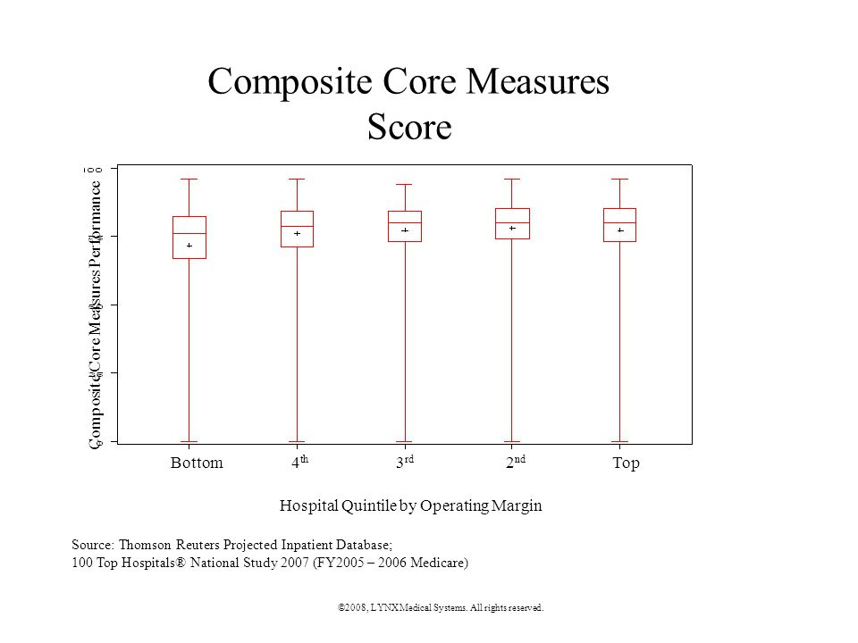 Composite Core Measures Score Bottom 4 th 3 rd 2 nd Top Hospital Quintile by Operating Margin Composite Core Measures Performance Source: Thomson Reuters Projected Inpatient Database; 100 Top Hospitals® National Study 2007 (FY2005 – 2006 Medicare) ©2008, LYNX Medical Systems.