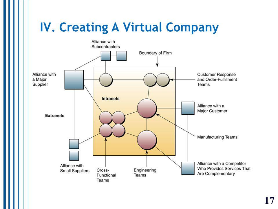 17 IV. Creating A Virtual Company