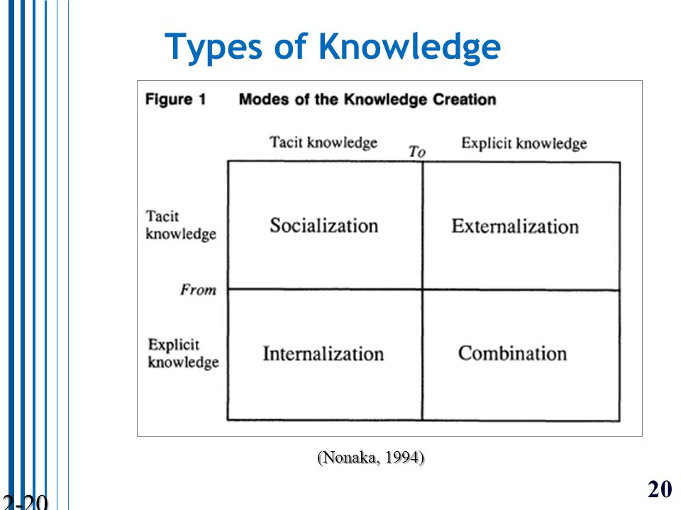 20 2-20 Types of Knowledge (Nonaka, 1994)