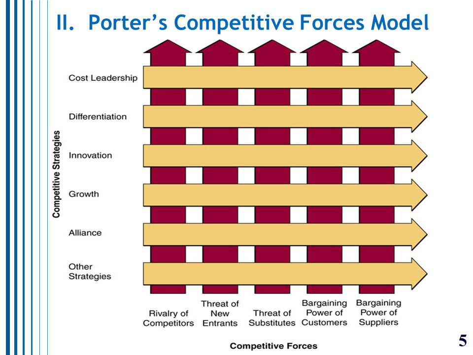 5 II. Porter's Competitive Forces Model