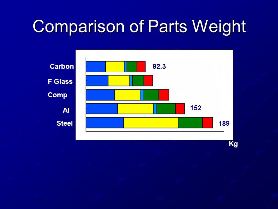 Comparison of Parts Weight Steel Al Carbon F Glass Comp 152 189 92.3 Kg