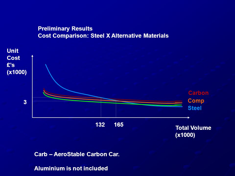 Unit Cost £'s (x1000) Total Volume (x1000) Preliminary Results Cost Comparison: Steel X Alternative Materials 165132 3 Steel Comp Carbon Carb – AeroSt