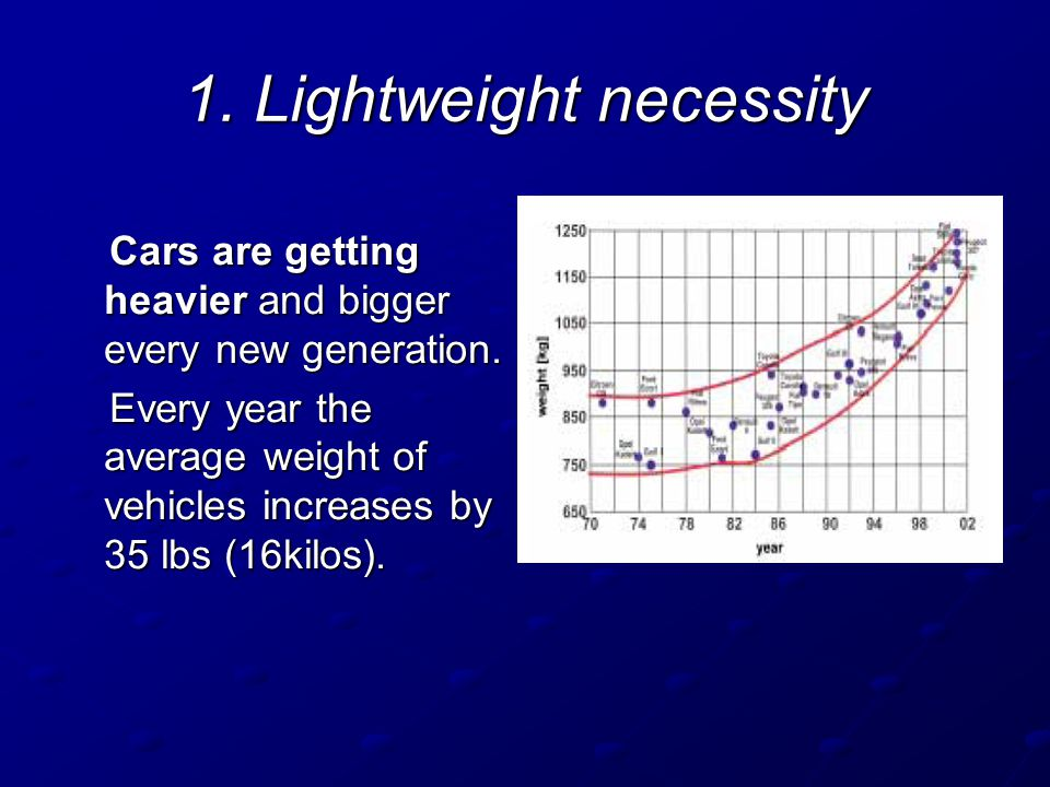 1. Lightweight necessity Cars are getting heavier and bigger every new generation. Cars are getting heavier and bigger every new generation. Every yea