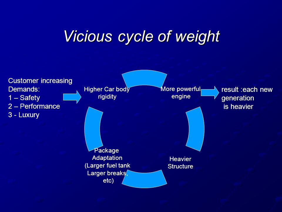 Vicious cycle of weight More powerful engine Heavier Structure Package Adaptation (Larger fuel tank Larger breaks, etc) Higher Car body rigidity Custo