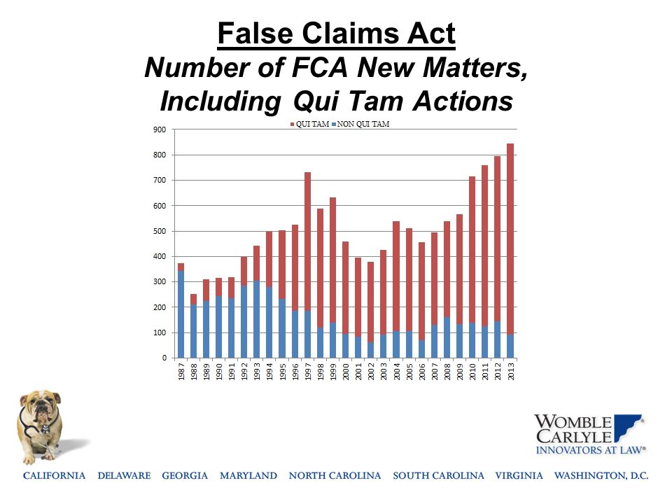 False Claims Act Number of FCA New Matters, Including Qui Tam Actions