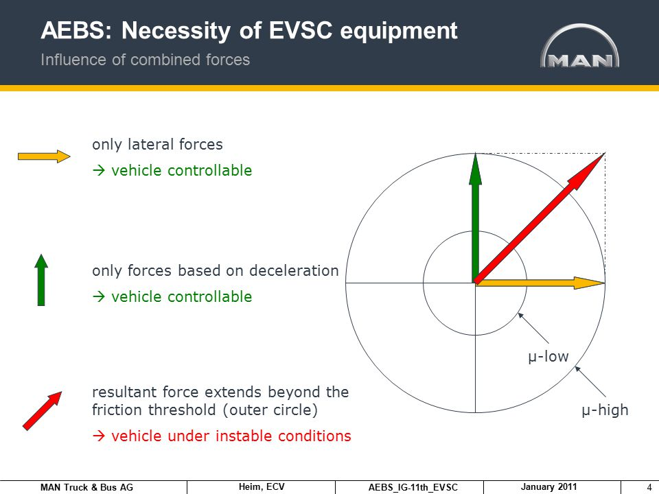 MAN Truck & Bus AG Heim, ECV AEBS_IG-11th_EVSC January 2011 4 AEBS: Necessity of EVSC equipment Influence of combined forces only lateral forces  vehicle controllable only forces based on deceleration  vehicle controllable resultant force extends beyond the friction threshold (outer circle)  vehicle under instable conditions µ-high µ-low