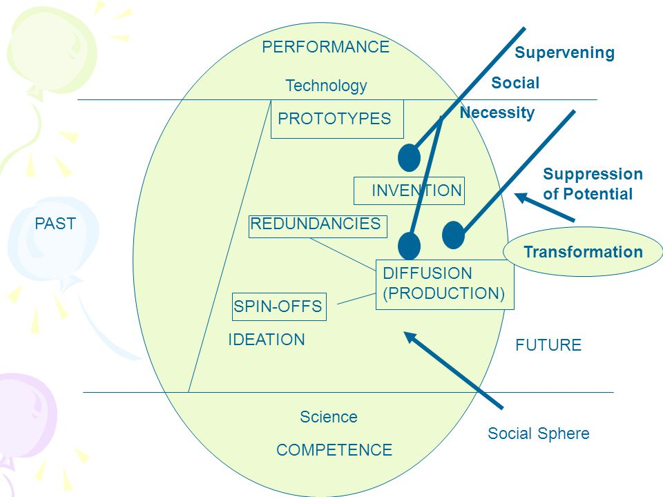 PERFORMANCE COMPETENCE Technology Science PAST FUTURE IDEATION Social Sphere PROTOTYPES Supervening Social Necessity INVENTION Suppression of Potential DIFFUSION (PRODUCTION) REDUNDANCIES SPIN-OFFS Transformation