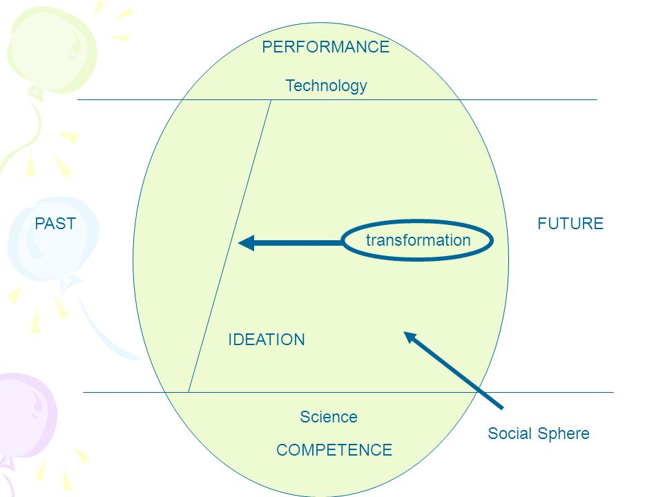 PERFORMANCE COMPETENCE Technology Science PASTFUTURE IDEATION Transformation transformation Social Sphere