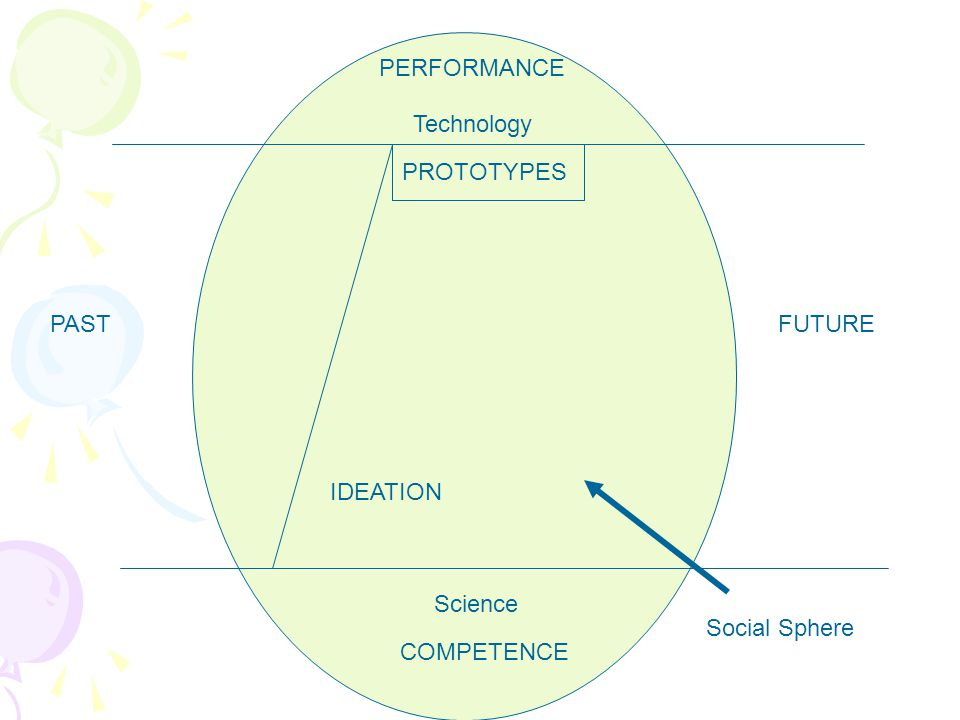 PERFORMANCE COMPETENCE Technology Science PASTFUTURE IDEATION Social Sphere PROTOTYPES Supervening Social Necessity