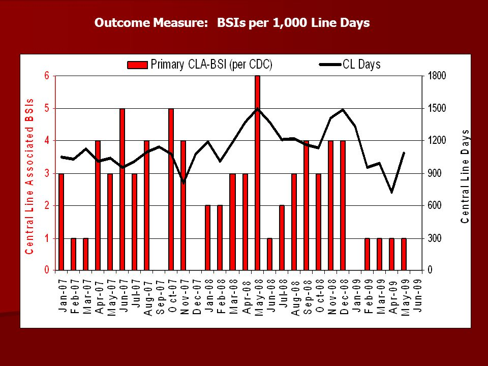 Outcome Measure: BSIs per 1,000 Line Days