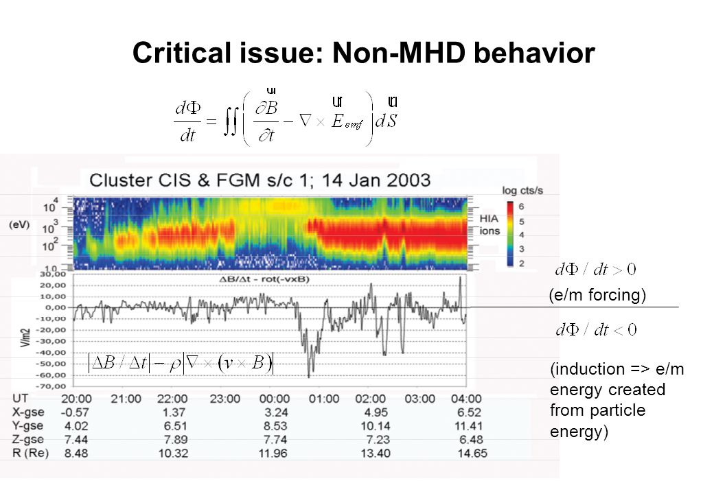 Critical issue: Non-MHD behavior (induction => e/m energy created from particle energy) (e/m forcing)