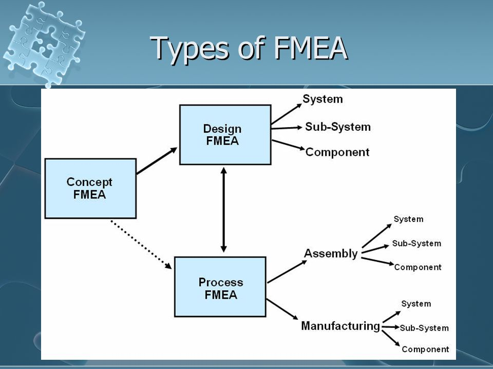 Types of FMEA