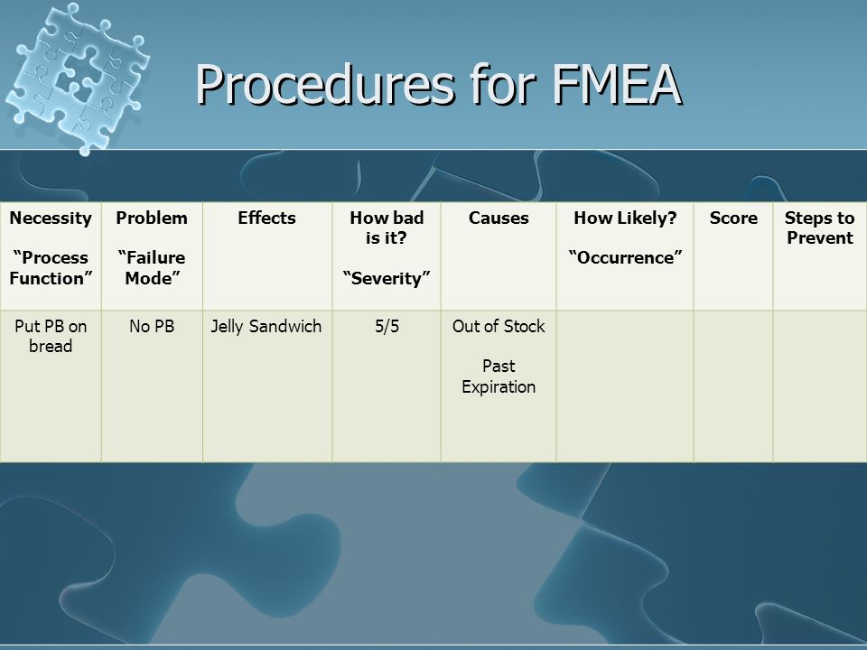 Procedures for FMEA Necessity Process Function Problem Failure Mode EffectsHow bad is it.