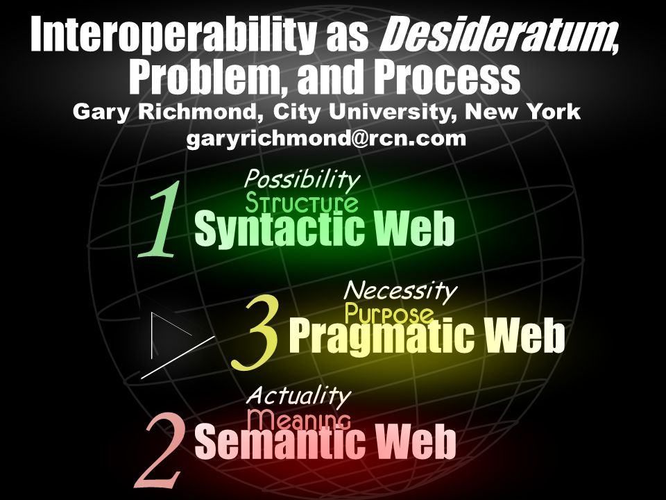 Syntactic Web Pragmatic Web Semantic Web 1 2 3 Possibility Necessity Actuality Gary Richmond, City University, New York garyrichmond@rcn.com Interoperability as Desideratum, Problem, and Process