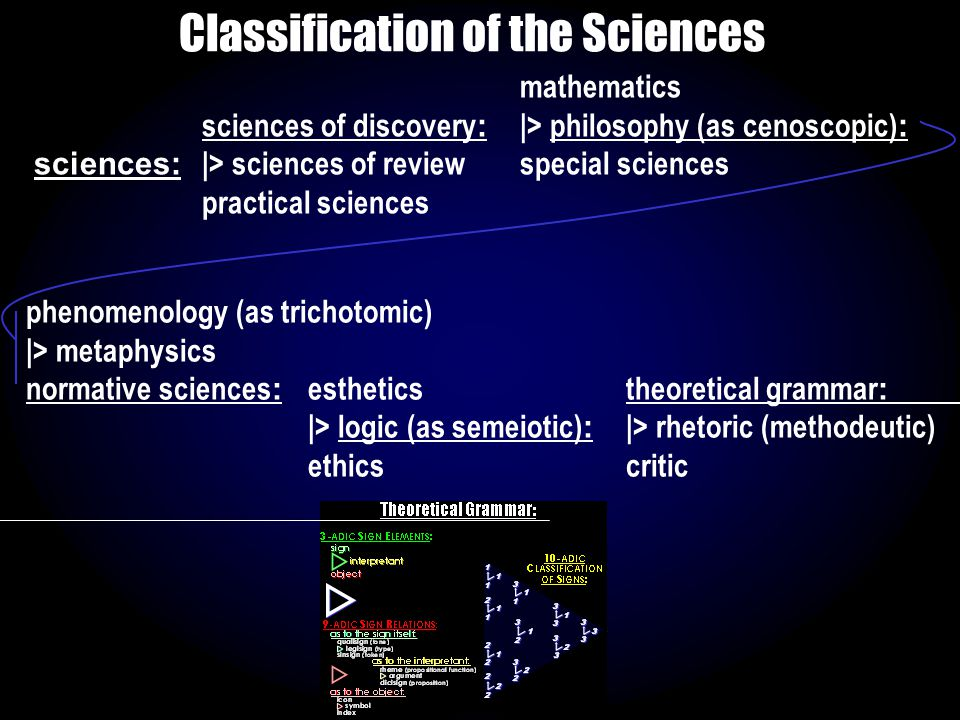 mathematics sciences of discovery : |> philosophy (as cenoscopic) : sciences: |> sciences of reviewspecial sciences practical sciences phenomenology (as trichotomic) |> metaphysics normative sciences : estheticstheoretical grammar : |> logic (as semeiotic) : |> rhetoric (methodeutic) ethicscritic Classification of the Sciences