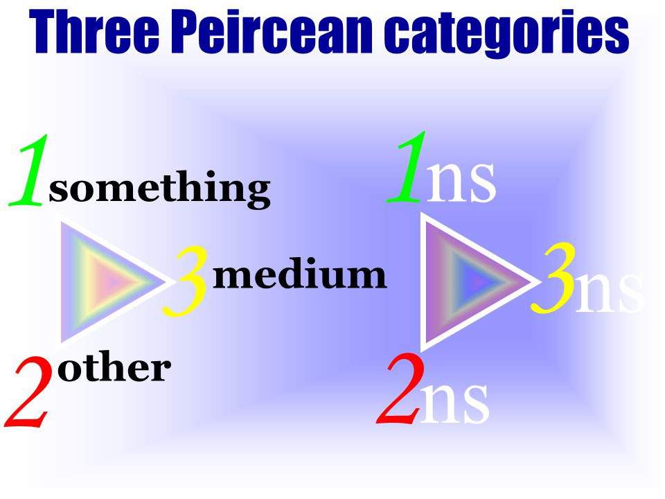 1 ns 2 ns 3 ns Three Peircean categories something 1 other 2 medium 3