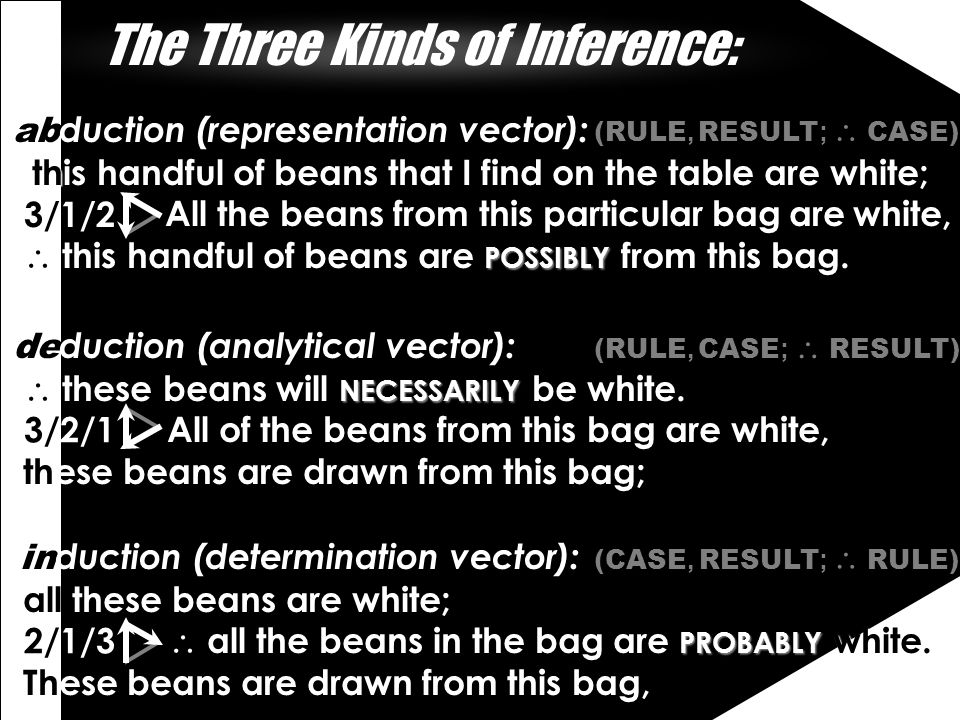 The Three Kinds of Inference: ab duction (representation vector): th this handful of beans that I find on the table are white; All the beans from this particular bag are white,  POSSIBLY  this handful of beans are POSSIBLY from this bag.
