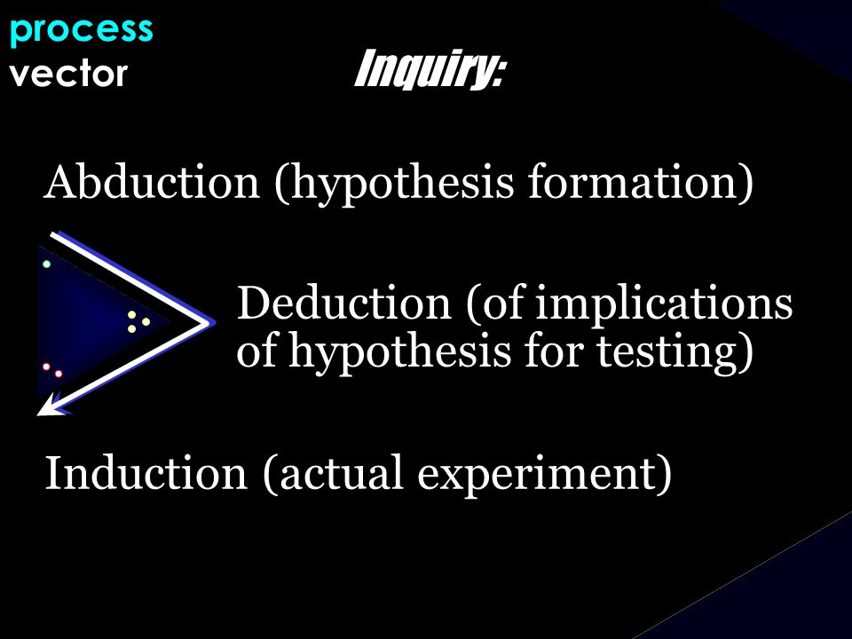 Inquiry: Abduction (hypothesis formation) Induction (actual experiment) process vector Deduction (of implications of hypothesis for testing)