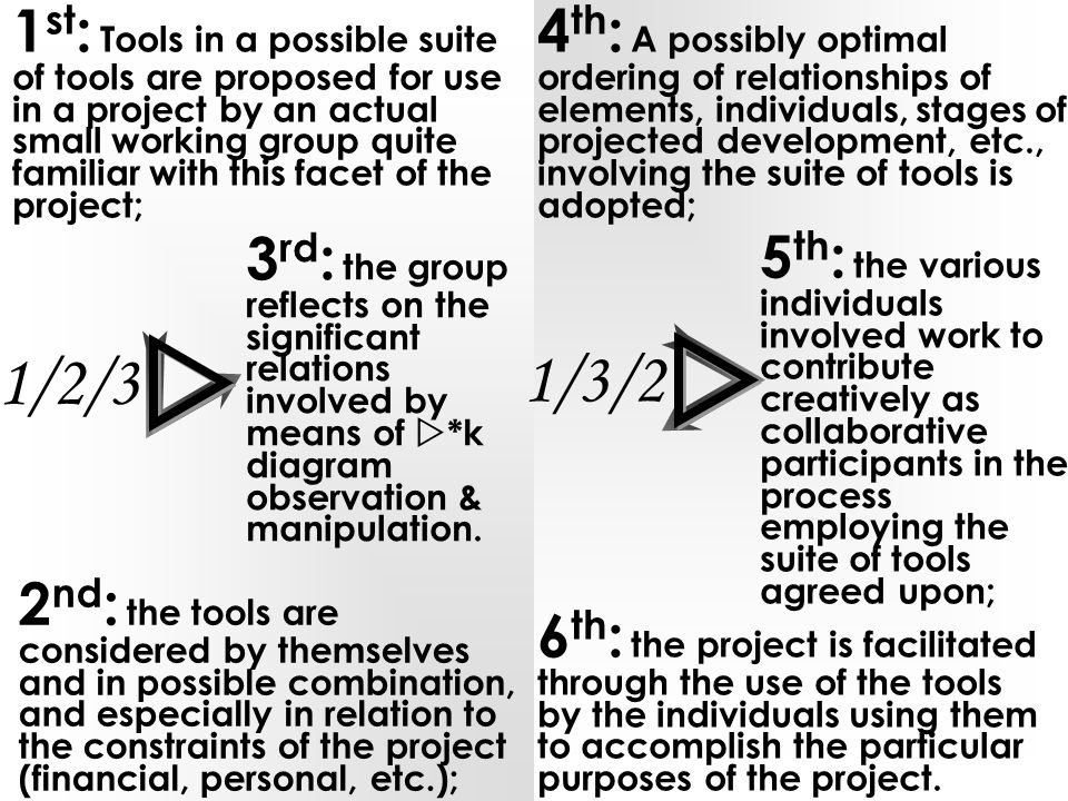 1 st : Tools in a possible suite of tools are proposed for use in a project by an actual small working group quite familiar with this facet of the project; 1/2/3 3 rd : the group reflects on the significant relations involved by means of  *k diagram observation & manipulation.