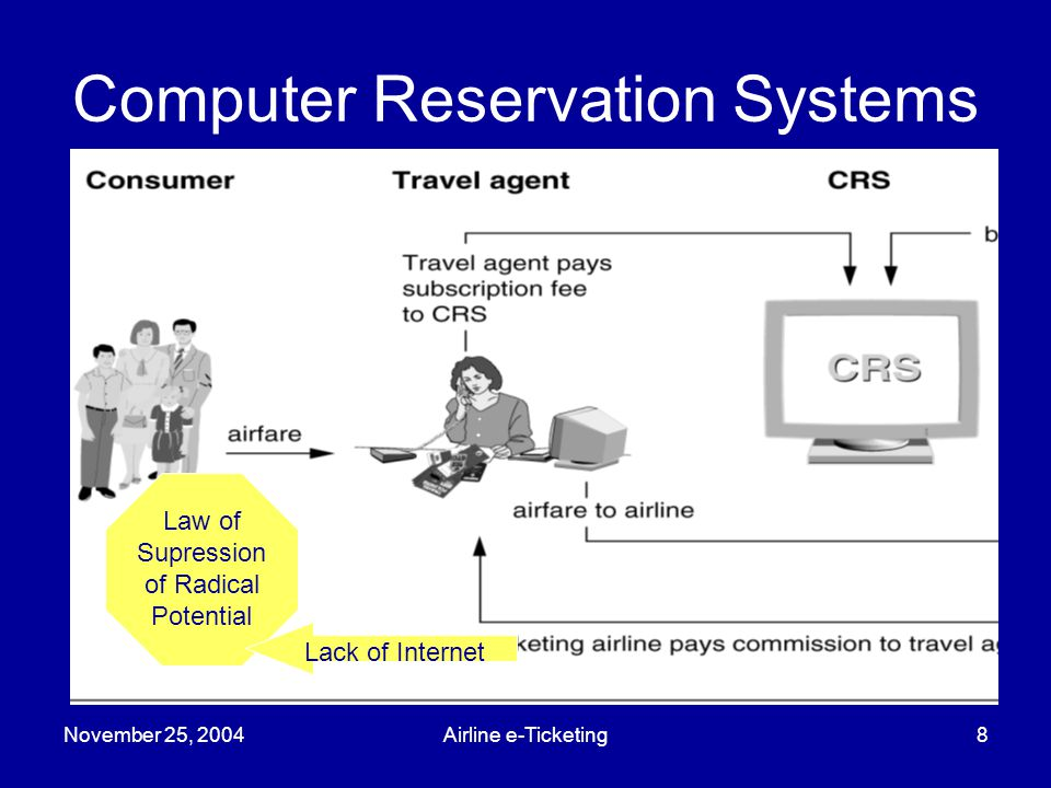 November 25, 2004Airline e-Ticketing8 Computer Reservation Systems Source: GAO Analysis, 2003 Law of Supression of Radical Potential Lack of Internet