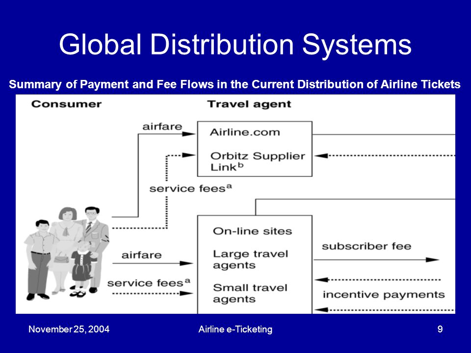 November 25, 2004Airline e-Ticketing9 Global Distribution Systems Summary of Payment and Fee Flows in the Current Distribution of Airline Tickets