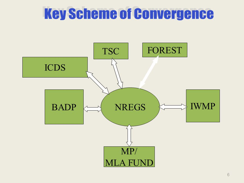 Some photographs of assets created under convergence……. 17