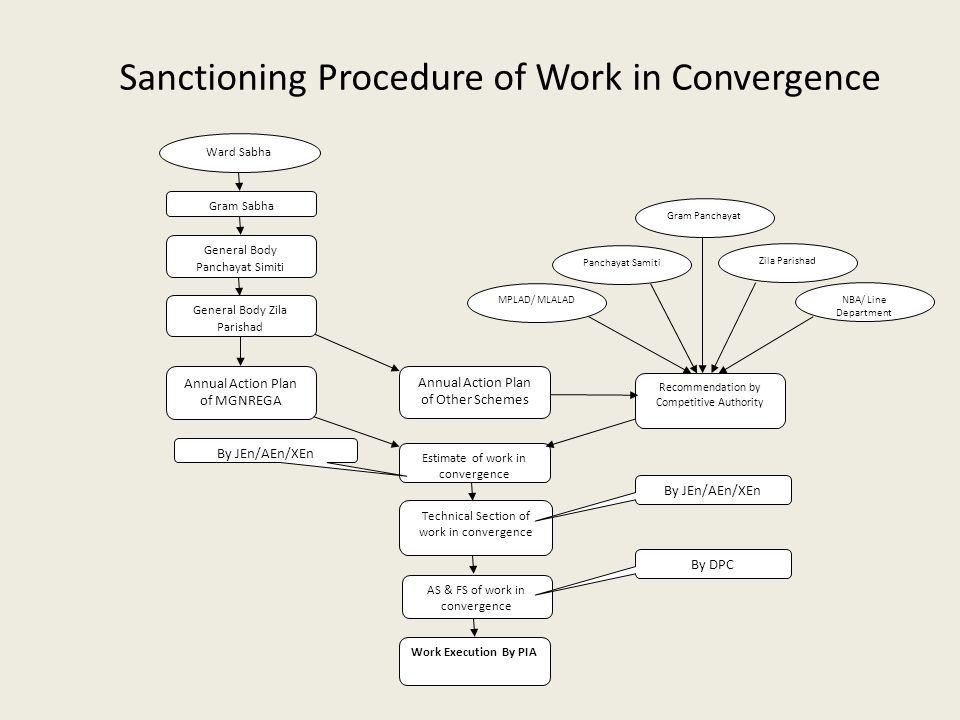 Sanctioning Procedure of Work in Convergence Annual Action Plan of MGNREGA Estimate of work in convergence Technical Section of work in convergence By JEn/AEn/XEn AS & FS of work in convergence By DPC Work Execution By PIA Recommendation by Competitive Authority MPLAD/ MLALAD Panchayat Samiti Zila Parishad Gram Panchayat NBA/ Line Department Annual Action Plan of Other Schemes By JEn/AEn/XEn Gram Sabha General Body Panchayat Simiti General Body Zila Parishad Ward Sabha