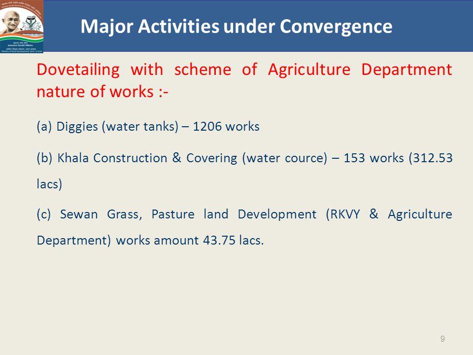 Major Activities under Convergence Dovetailing with MPLAD, MLALAD, BRGF, SFC, TFC, BADP, Un Tied Fund scheme Nature of works CC/Interlocking Block tile/ Stone Kharanja.