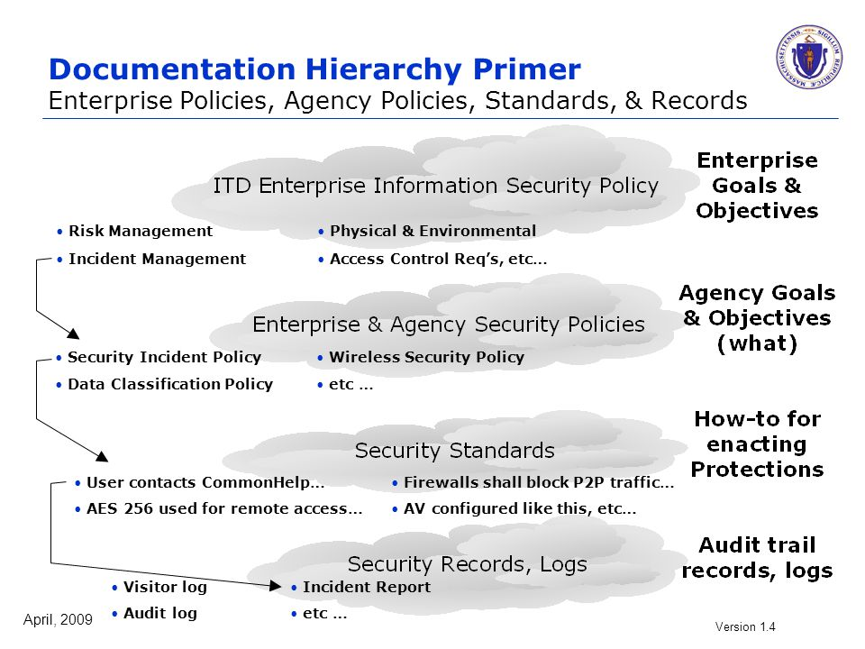 April, 2009 Version 1.4 32 Documentation Hierarchy Primer Enterprise Policies, Agency Policies, Standards, & Records Security Incident Policy Wireless