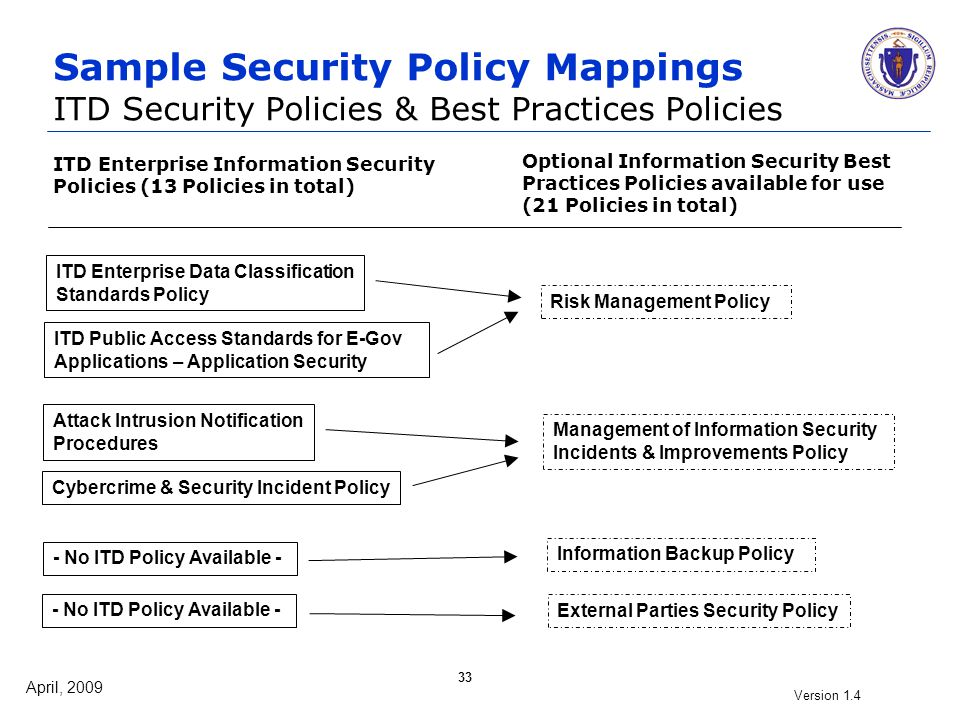 April, 2009 Version 1.4 33 Sample Security Policy Mappings ITD Security Policies & Best Practices Policies ITD Public Access Standards for E-Gov Appli