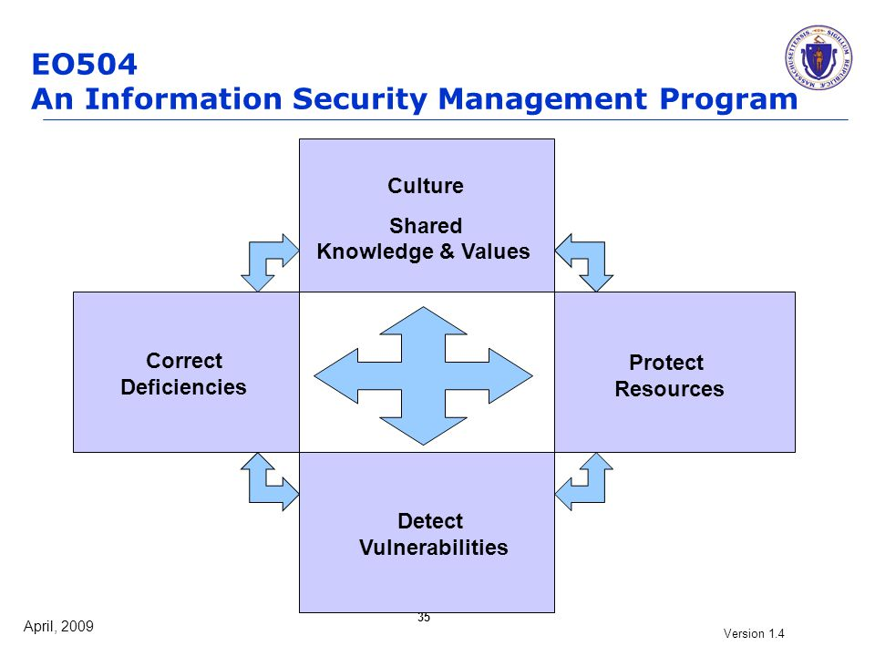 April, 2009 Version 1.4 35 EO504 An Information Security Management Program Detect Vulnerabilities Protect Resources Culture Shared Knowledge & Values