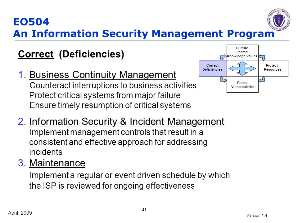April, 2009 Version 1.4 41 Correct (Deficiencies) 1.Business Continuity Management Counteract interruptions to business activities Protect critical sy
