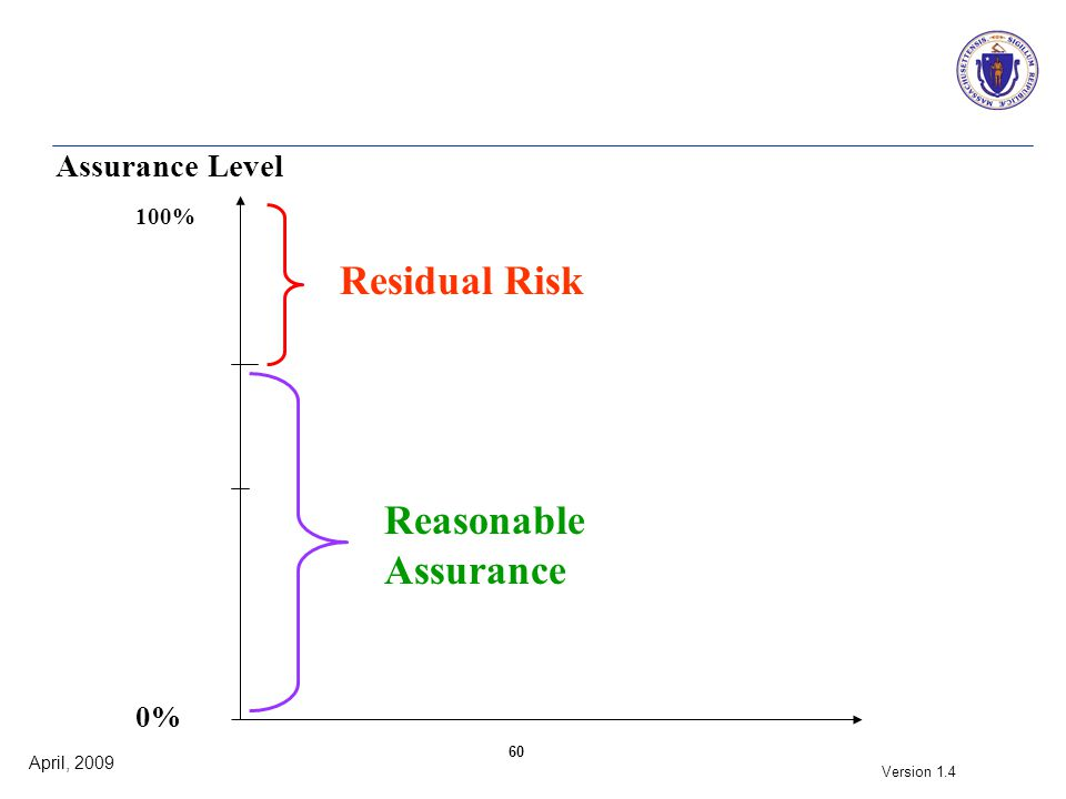 April, 2009 Version 1.4 60 Assurance Level 100% Residual Risk 0% Reasonable Assurance
