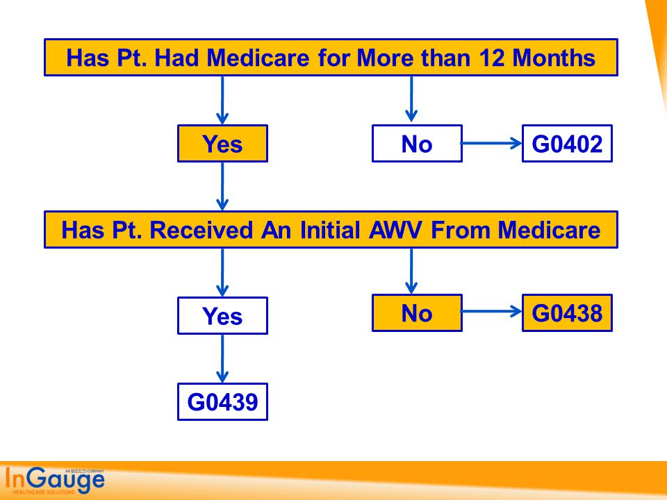 Has Pt. Had Medicare for More than 12 Months Has Pt. Received An Initial AWV From Medicare G0438 YesG0402No Yes No G0439