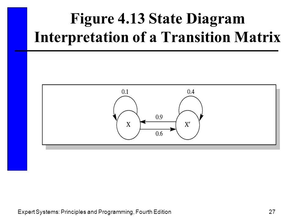 Expert Systems: Principles and Programming, Fourth Edition27 Figure 4.13 State Diagram Interpretation of a Transition Matrix