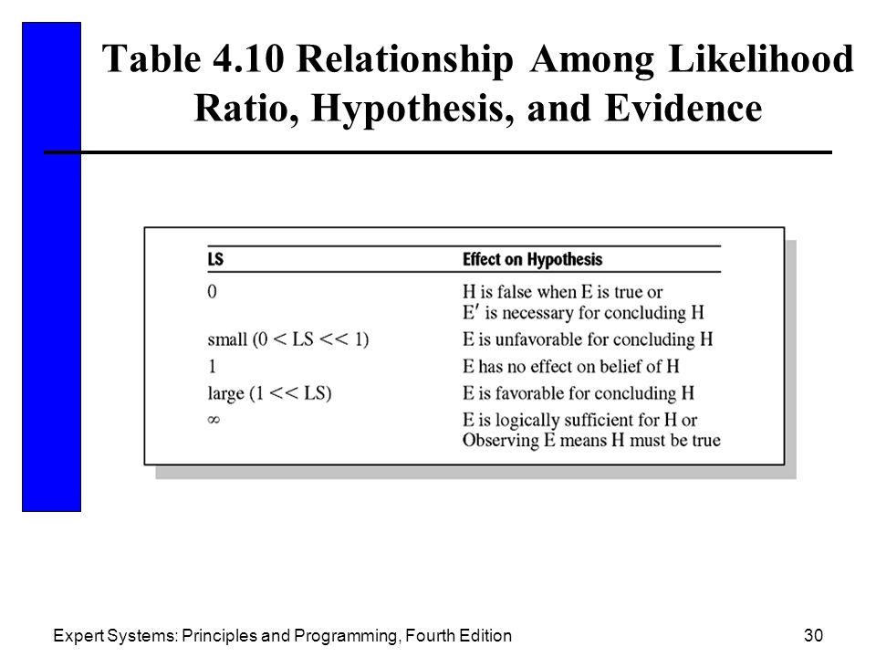 Expert Systems: Principles and Programming, Fourth Edition30 Table 4.10 Relationship Among Likelihood Ratio, Hypothesis, and Evidence