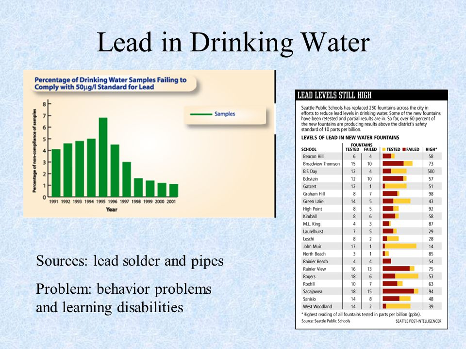 Lead in Drinking Water Sources: lead solder and pipes Problem: behavior problems and learning disabilities