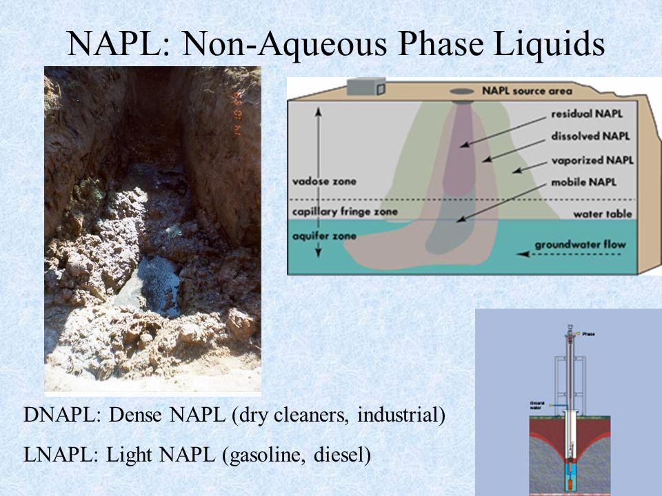 NAPL: Non-Aqueous Phase Liquids DNAPL: Dense NAPL (dry cleaners, industrial) LNAPL: Light NAPL (gasoline, diesel)