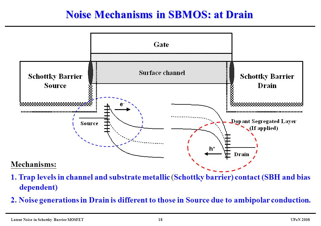 Latent Noise in Schottky Barrier MOSFETUPoN 200818 Noise Mechanisms in SBMOS: at Drain Mechanisms: 1. Trap levels in channel and substrate metallic (S