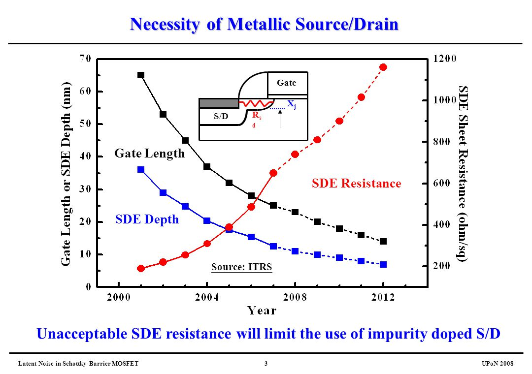 Latent Noise in Schottky Barrier MOSFETUPoN 20083 Necessity of Metallic Source/Drain Source: ITRS Gate Length SDE Depth SDE Resistance XjXj RsdRsd Gat