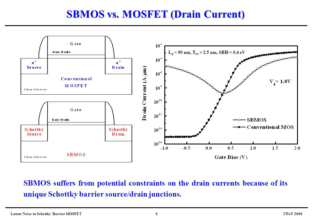 Latent Noise in Schottky Barrier MOSFETUPoN 20086 SBMOS vs. MOSFET (Drain Current) L g = 90 nm, T ox = 2.5 nm, SBH = 0.4 eV SBMOS suffers from potenti