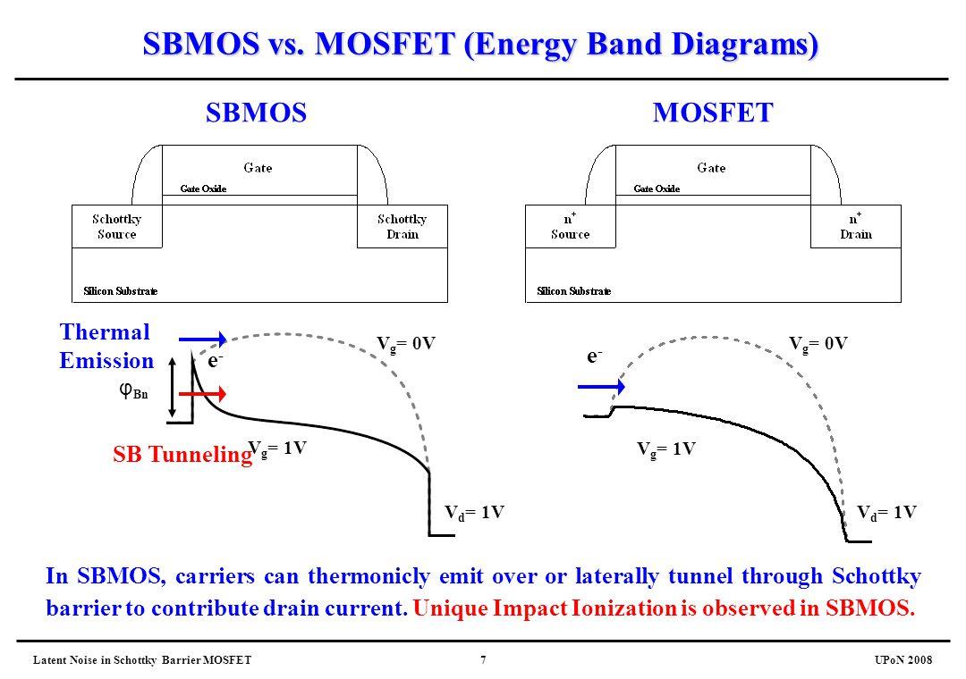 Latent Noise in Schottky Barrier MOSFETUPoN 20087 SBMOS vs. MOSFET (Energy Band Diagrams) V g = 0V V g = 1V V d = 1V e-e- SBMOSMOSFET φ Bn V g = 0V V