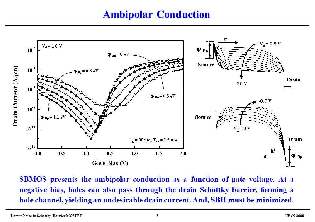 Latent Noise in Schottky Barrier MOSFETUPoN 20088 Ambipolar Conduction SBMOS presents the ambipolar conduction as a function of gate voltage. At a neg