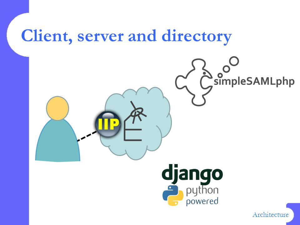 Client, server and directory Architecture