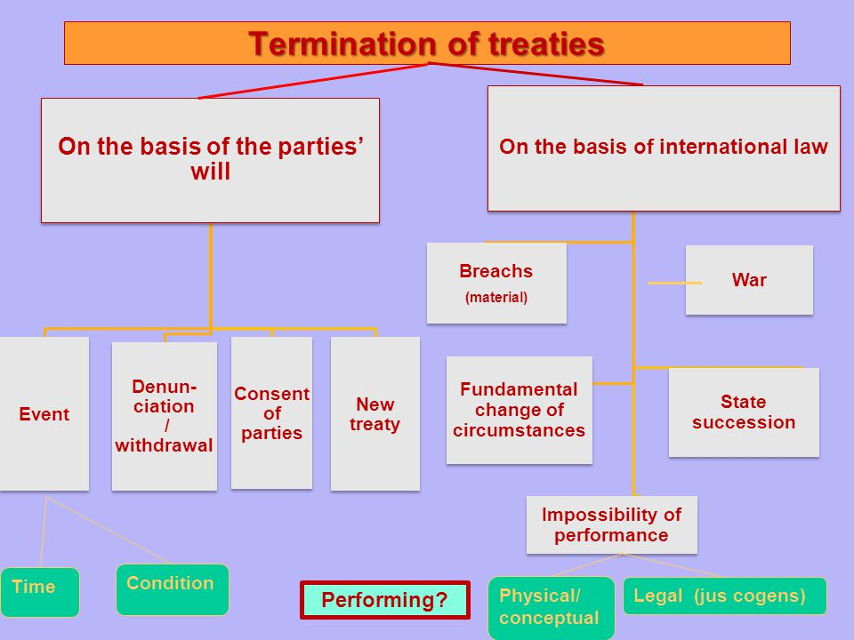 Termination of treaties On the basis of the parties' will Event Denun- ciation / withdrawal Consent of parties New treaty On the basis of international law Breachs (material) Breachs (material) Fundamental change of circumstances Impossibility of performance State succession War Physical/ conceptual Legal (jus cogens) Time Condition Performing?