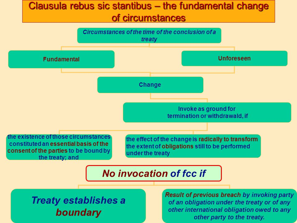 Clausula rebus sic stantibus – the fundamental change of circumstances Circumstances of the time of the conclusion of a treaty Fundamental Unforeseen Change Invoke as ground for termination or withdrawald, if the existence of those circumstances constituted an essential basis of the consent of the parties to be bound by the treaty; and the effect of the change is radically to transform the extent of obligations still to be performed under the treaty No invocation of fcc if Treaty establishes a boundary Result of previous breach by invoking party of an obligation under the treaty or of any other international obligation owed to any other party to the treaty.