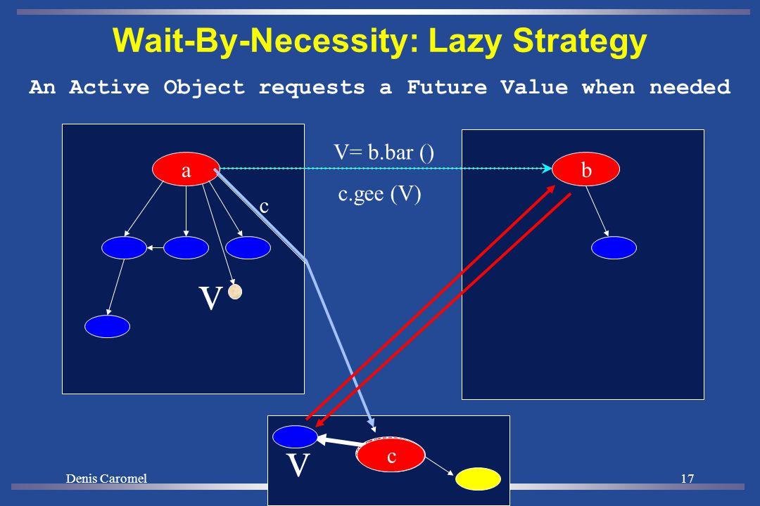 Denis Caromel16 Wait-By-Necessity: Eager Message Based ba AO receiving a future: send a message V= b.bar () c c c.gee (V) v v b