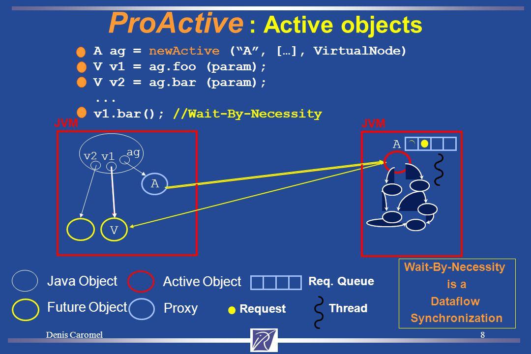 Denis Caromel8 A ProActive : Active objects Proxy Java Object A ag = newActive ( A , […], VirtualNode) V v1 = ag.foo (param); V v2 = ag.bar (param);...